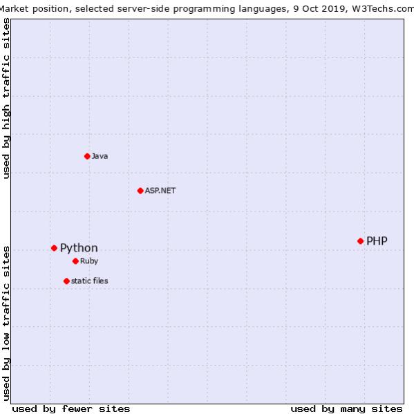 Python и Java