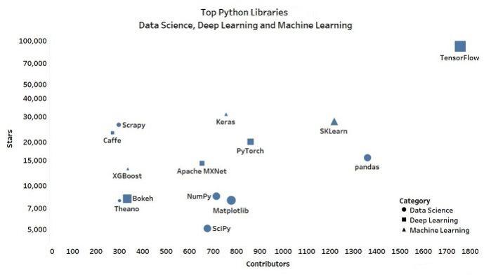 Python библиотеки