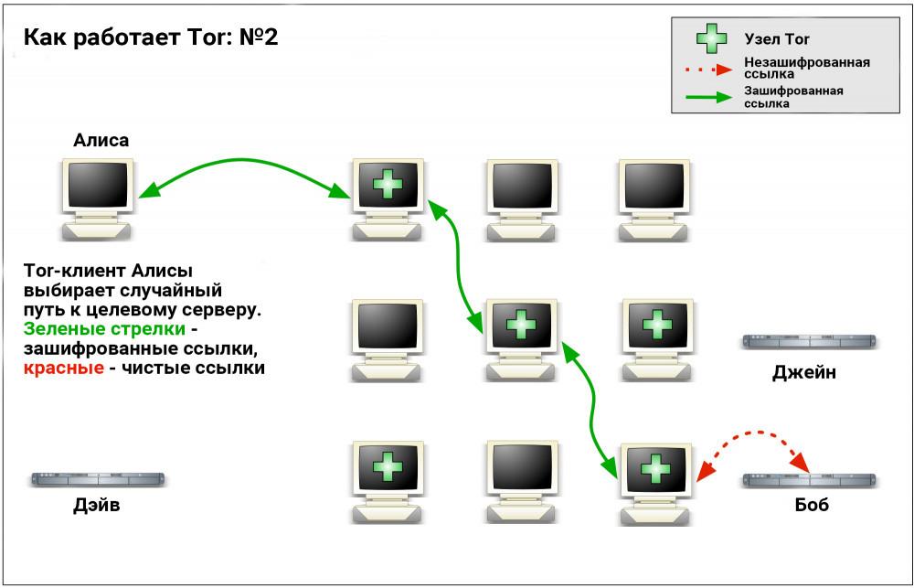 Как работает Tor: №2