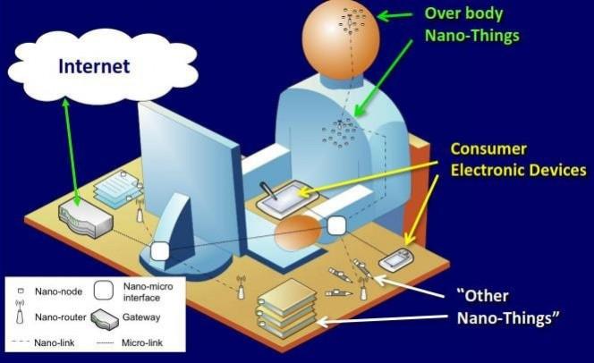 Интернет нано-вещей (IoNT)