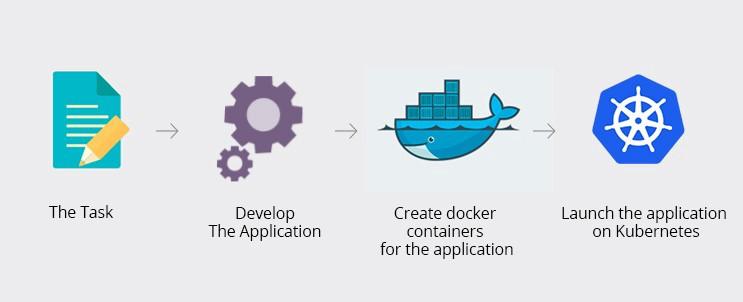 Kubernetes и Docker