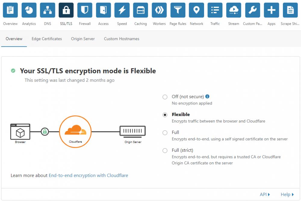 Cloudflare включить SSL