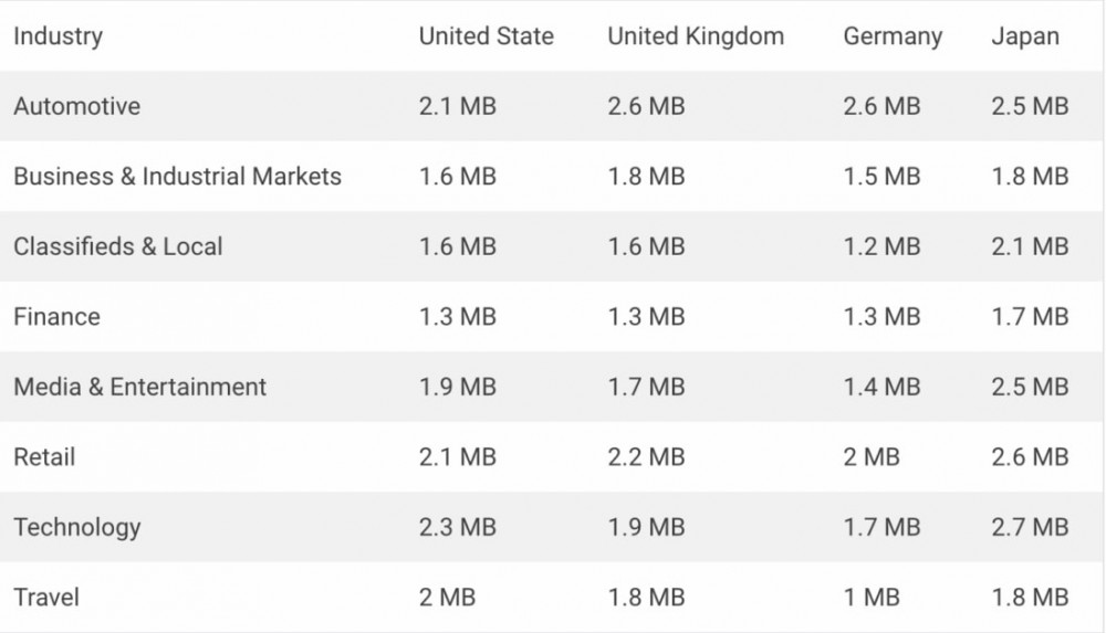 Средний размер веб-страницы в 2018 году. Перечислены по отраслям и странам.