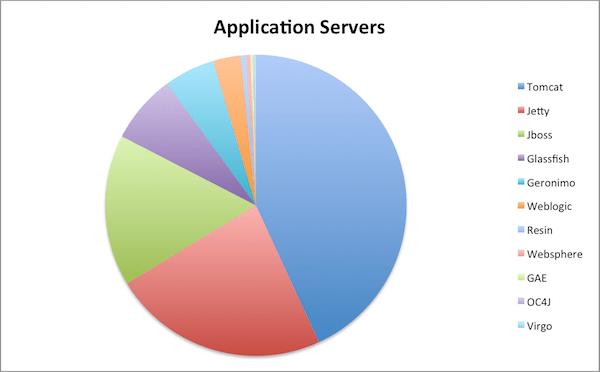 Статистика Java Серверов