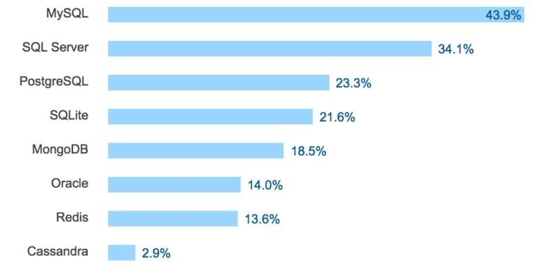 Статистика баз данных