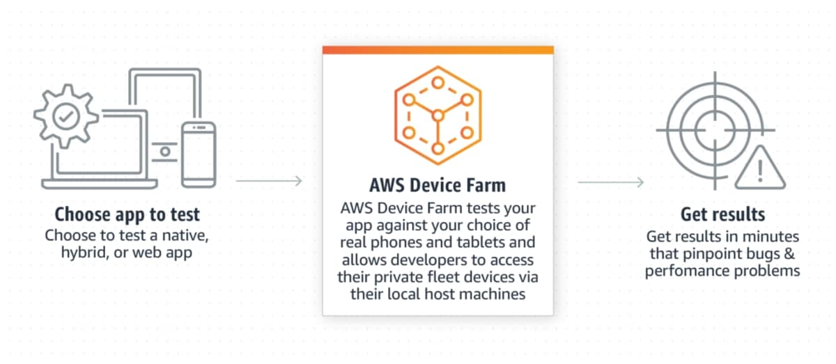 AWS Device Farm