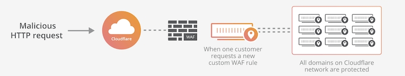 Cloudflare WAF