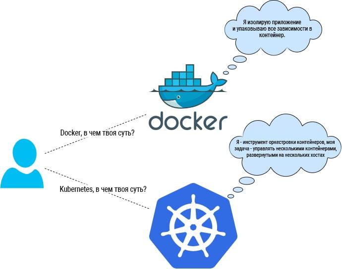 Docker VS Kubernetes