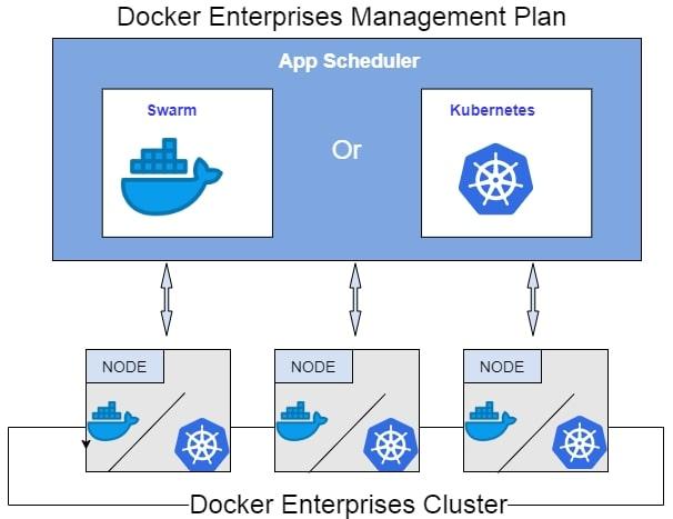 Предпочтение Docker и Kubernetes