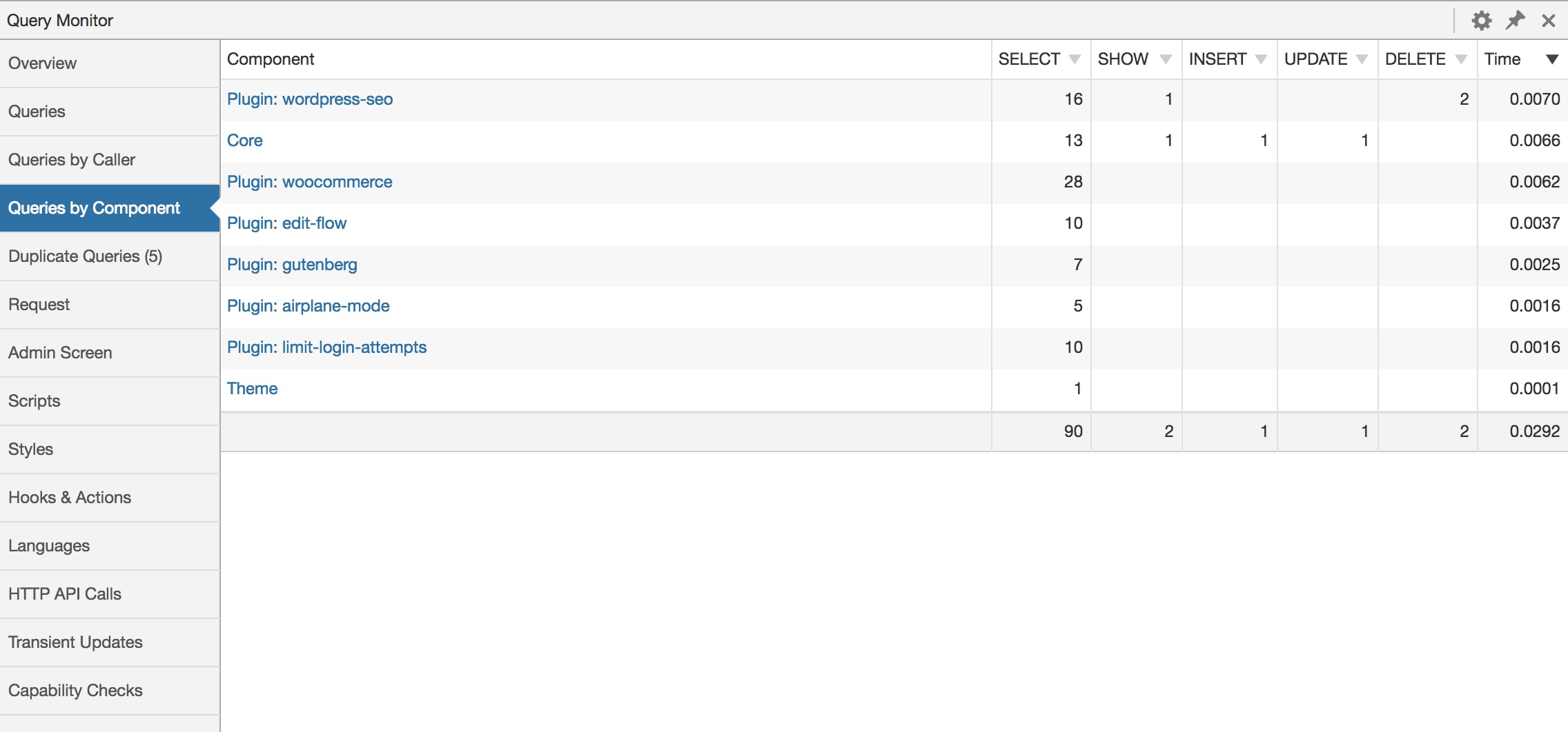wordpressQuery Monitor