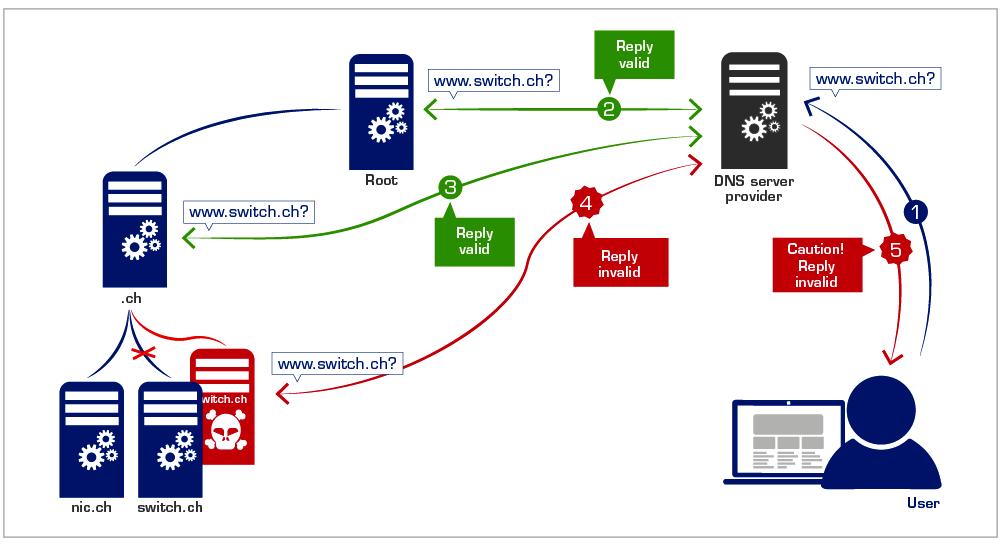 DNS-спуфинг