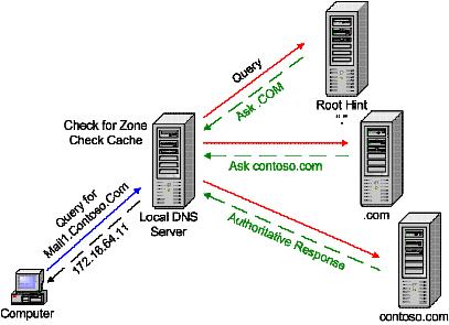 Рекурсивная уязвимость DNS-сервера
