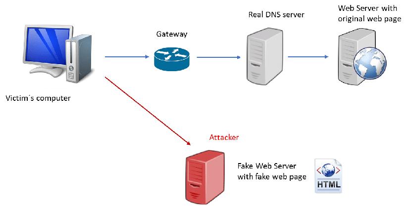 Как работает DNS-спуфинг?