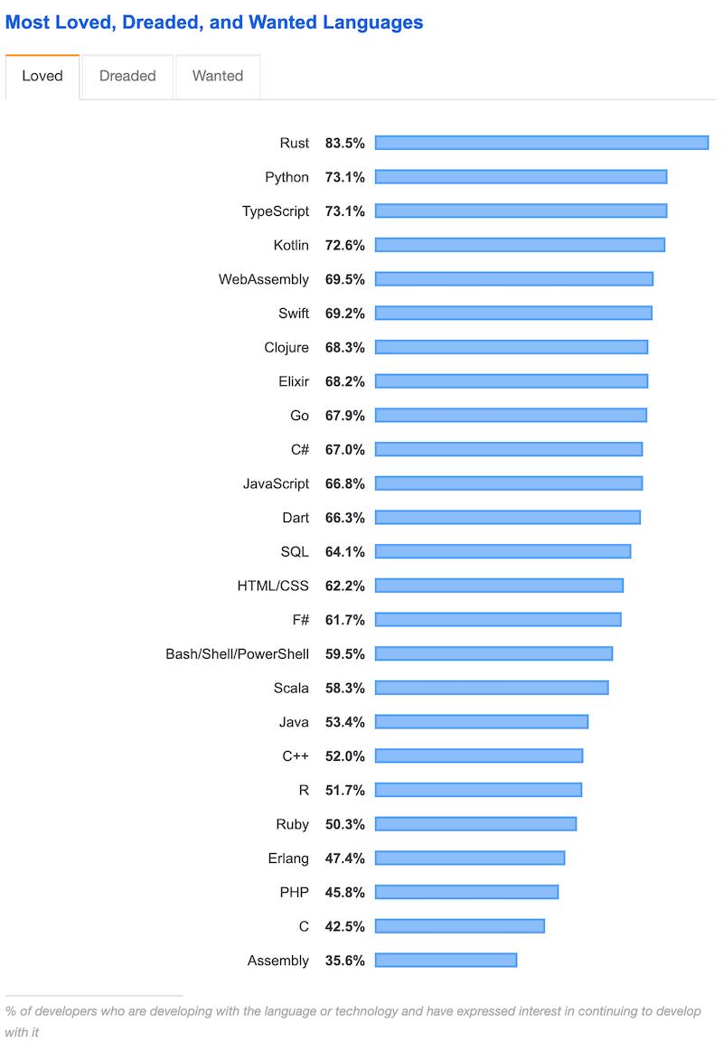 StackOverflow статистика
