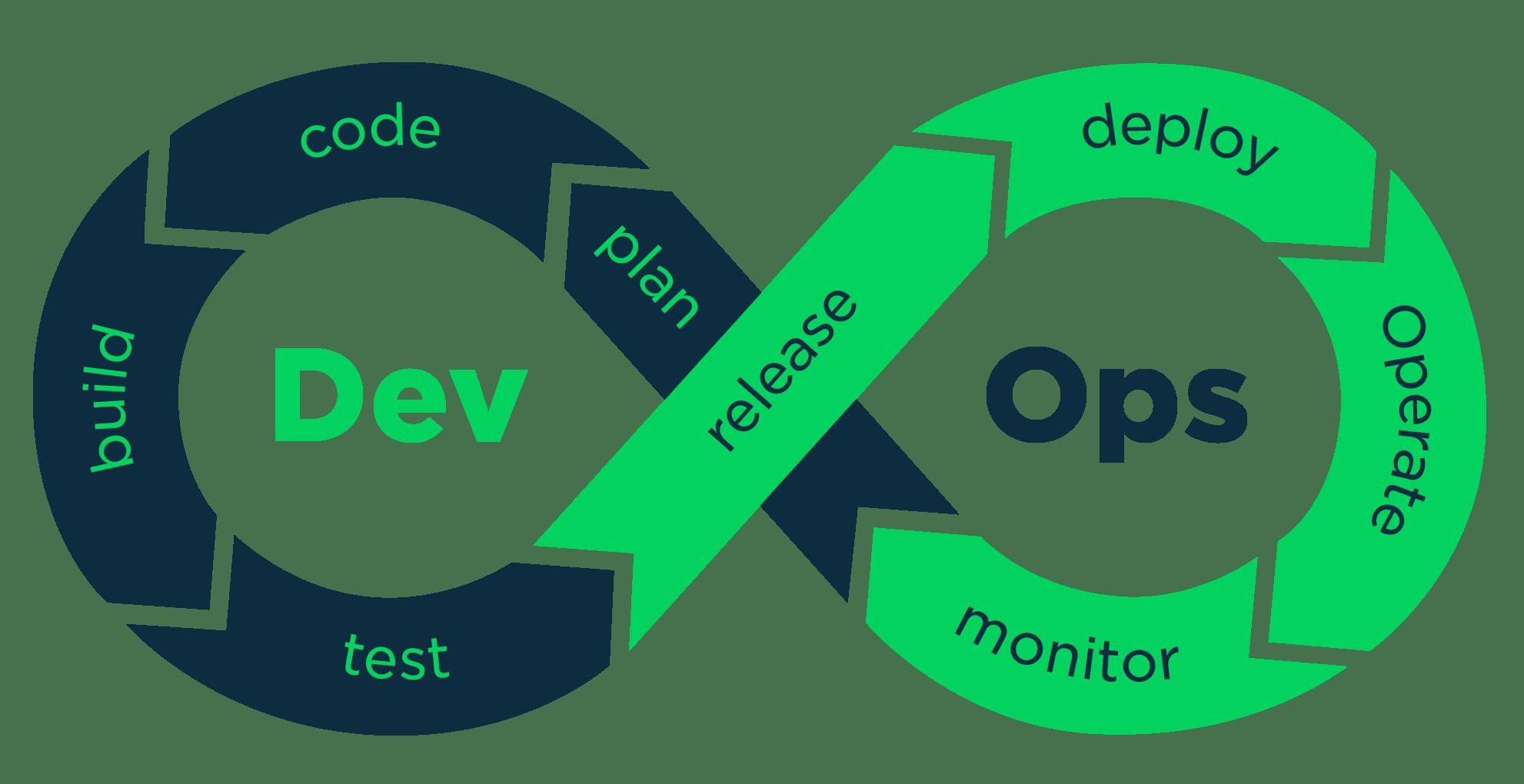 DevOps и поддержка CI/CD